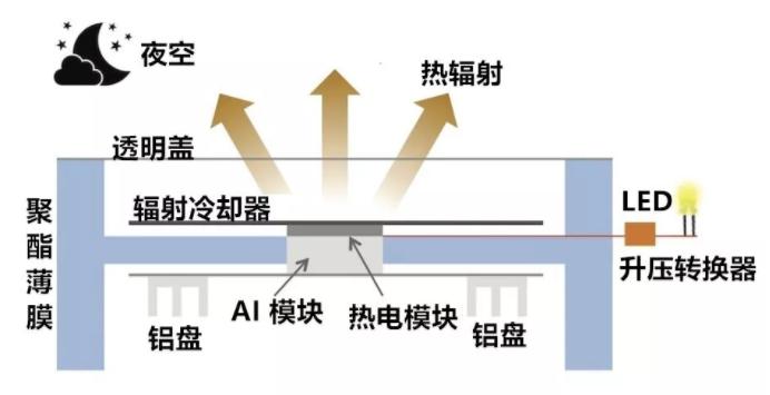 """""""反太阳能""""装置诞生:辐射冷却,黑夜也能发电"""