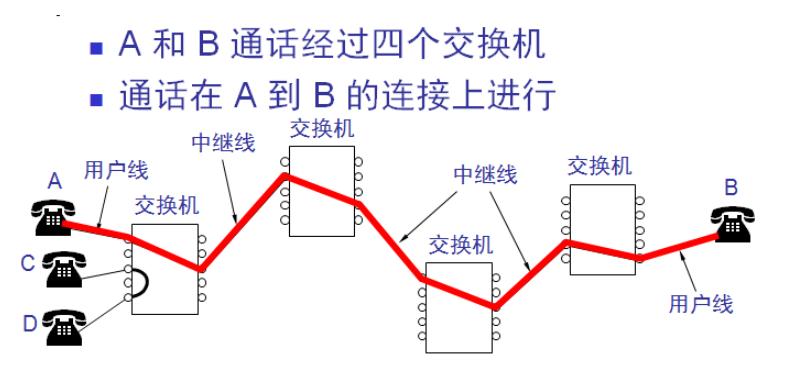 电路交换案例分析 电路交换的三个阶段