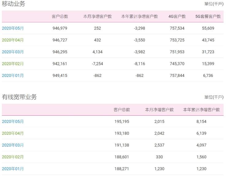 5月中國移動凈增客戶數25.2萬戶,凈增5G套餐客戶數1186.4萬戶