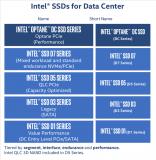 Intel发布首款PCIe 4.0 SSD,相比...