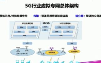 行業通信需求催生5G行業專網,5G行業專網推動相關產業成熟