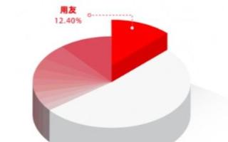 中國工業云市場呈現高速增長態勢,用友占據12.4%份額位居市場第一