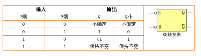 触发器的特性和三大种类