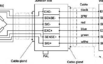 称重传感器的安装以及它的标定方法介绍