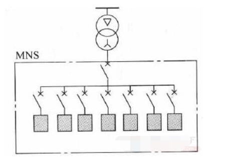 供配電的五種配電方式分享