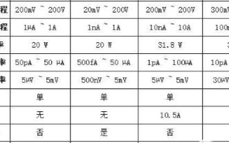 对比国产源表与进口源表,它们的区别是什么