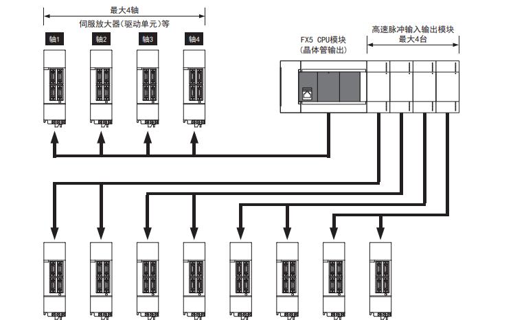 三菱微型可编程控制器FX5用户手册定位篇免费下载