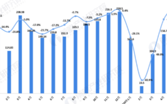 我国5月乘用车产量首次恢复增长,新能源汽车销量增速明显