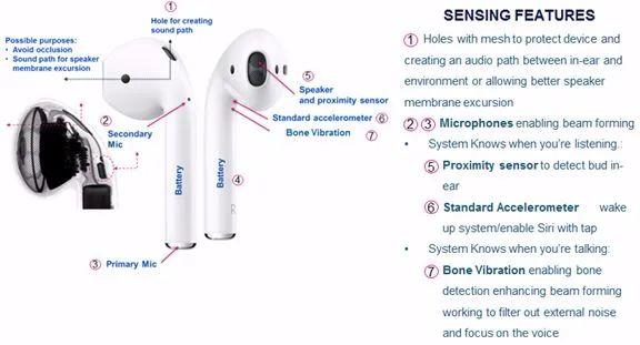 TWS耳机变得如此智能的原因?