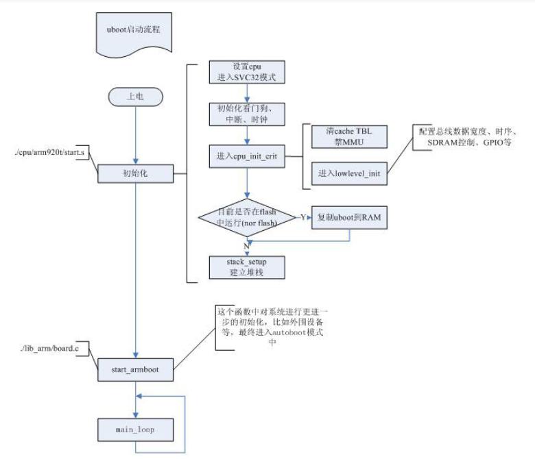 一文分析Uboot启动流程
