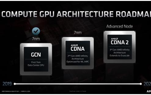 AMD確認第一款CDNA架構計算卡