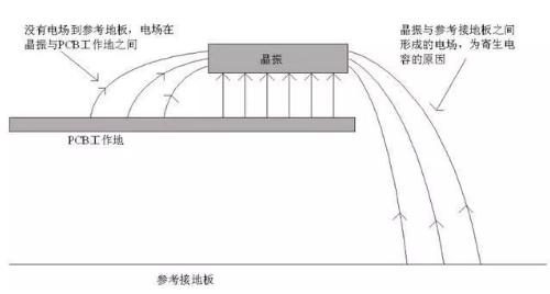 分析辐射源头容易EMI辐射超标的屏和摄像的原因