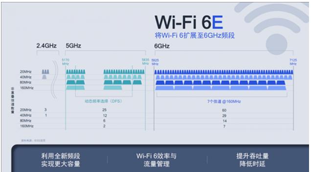 Wi-Fi6+与Wi-Fi6E两者关系及区别分析