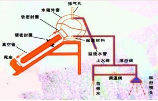 太陽能熱水器安裝步驟及安裝圖