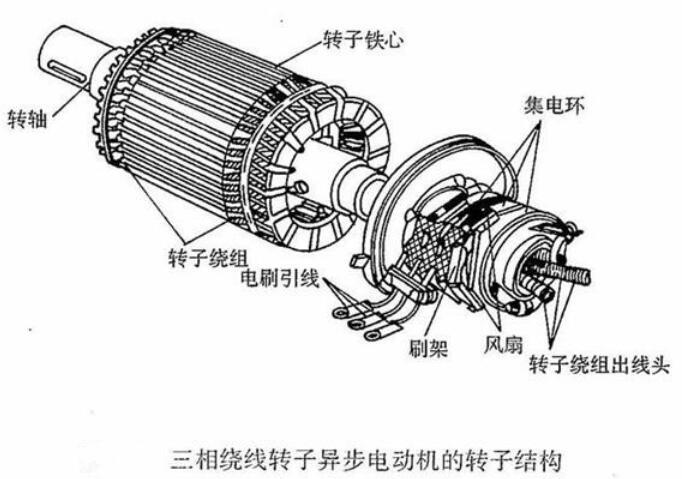電動機的工作原理及用途