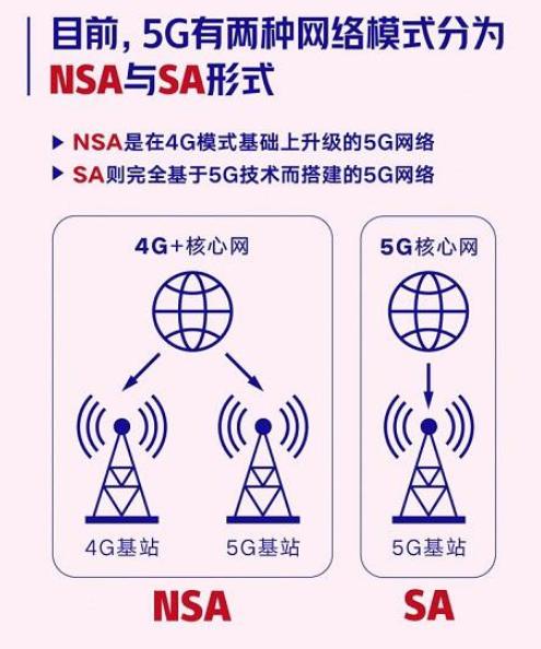 北京联通宣布启动5G SA公测 将应用于2022...