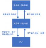 Socket编程的目的就是如何实现这两端之间的通...