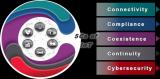 """物联网(IoT) """"5C""""测试是什么?"""