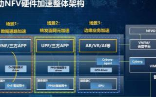 中国移动NFV硬件加速技术推进异构计算成熟