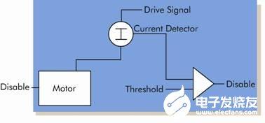 汽车操你啦操bxx的感测设计的挑战解决方案