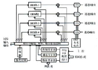 基于4通道DDS器件AD9959实现测控通信系统的同步设计