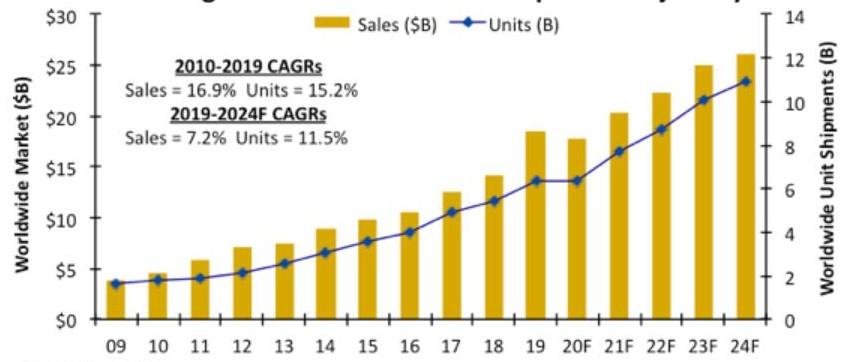 受疫情影响,CMOS图像传感器的销售额将下降4%