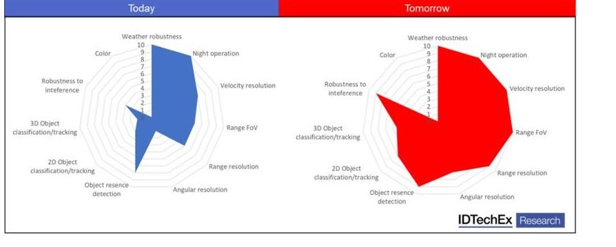 目前雷達與未來新興雷達的對比