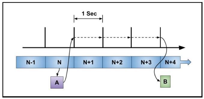 单片机定时器中的实时时钟(RTC)注意事项