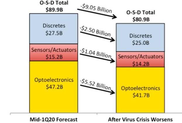 半导体市场预计2020年将下降6%