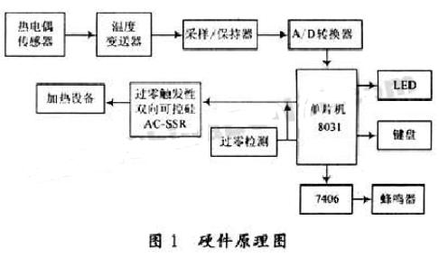 基于單片機實現工業生產中爐溫控制系統的設計
