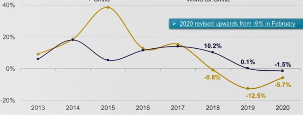 2020年全球CRU线缆的市场需求下降3.6%