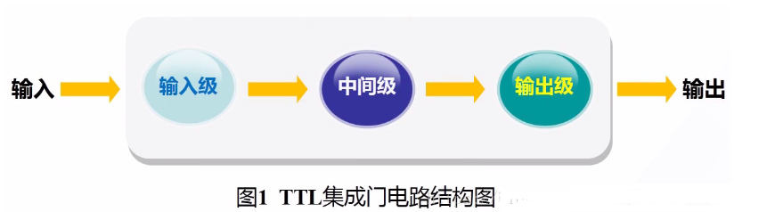 TTL集成門電路典型輸入級形式