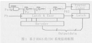 基于max7000芯片和可编程逻辑器件实现时间数字转换电路的设计