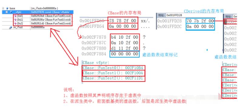 图文详解:C++虚表的剖析