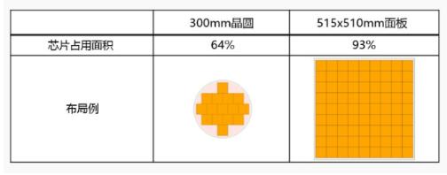 佳能半导体光刻机新产品即将开售, 可满足高产能大型基板的封装需求
