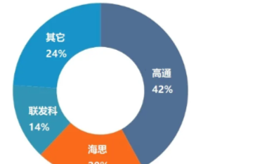5G助力基带芯片收益增长,Q1季度高通42%位于基带市场的首位