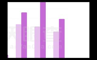 我國今年前5月新增人工智能企業近11萬家較去年同比增長28.54%