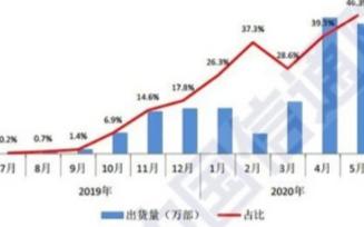 华为5G手机以43%份额占比傲视群雄,国产销量是三星的5倍