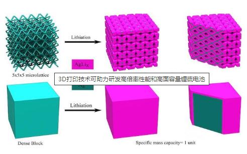 利用3D打印技术可提升锂电池的容量和充放电效率