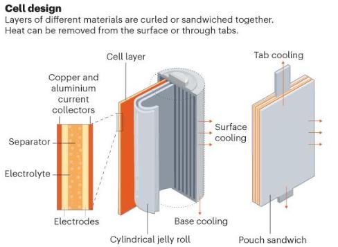 电池热管理技术或将改善单电池设计和电池组性能