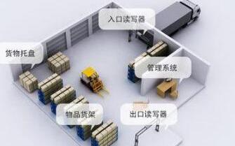 RFID仓储管理系统的特点