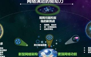 中国移动刘光毅: 6G走向数字孪生,发展存在三个方面的驱动力
