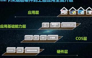 中國移動超級SIM卡增強安全能力實現了機卡接口升級