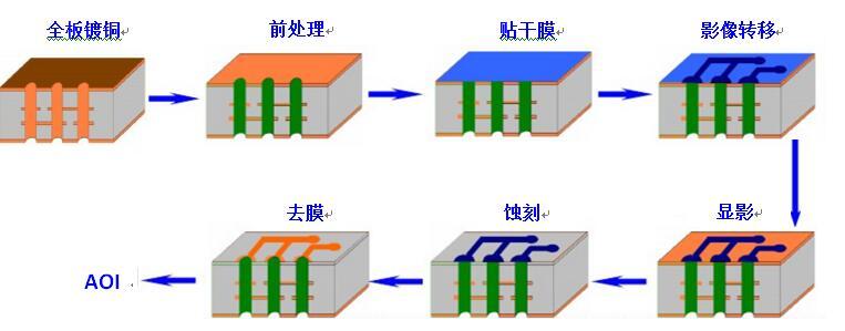 印制电路板光成像的制作流程