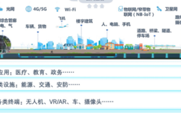 5G商用和新基建浪潮将进一步推动智慧城市建设提速
