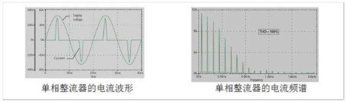 关于三次谐波电流治理方案的浅析