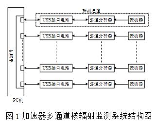 基于ATmega128单片机和CH375模块实现USB接口电路的设计