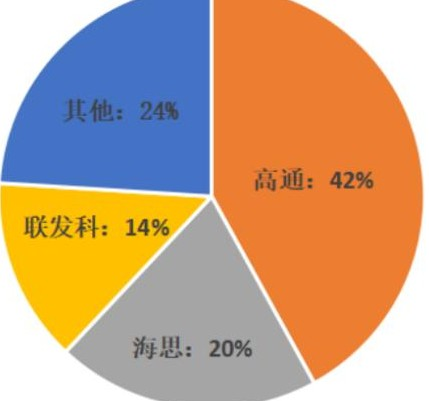 中國臺灣的芯片廠聯發科以14%的份額位居第三