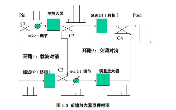 射频功放设计指南的详细资料说明