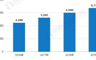 我国汽车售后维修市场规模逐年增长,2019年市场规模达到6770亿元